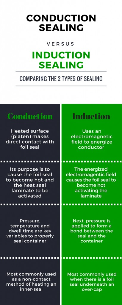 Conduction Sealing